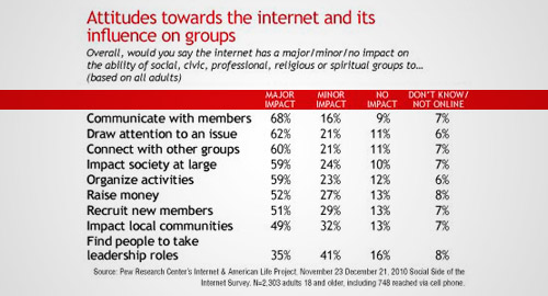 Report Reveals Group Acceptance Of Internet And Social Media