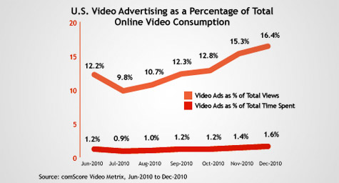 Online Video Develops Into A Digital Mainstay In 2010
