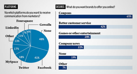 What Consumers Crave From Online Marketing
