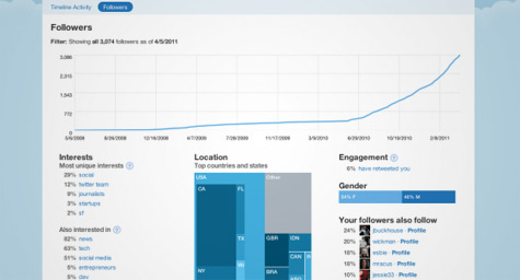 Twitter Thrills Marketers With More Tracking & Targeting Tools