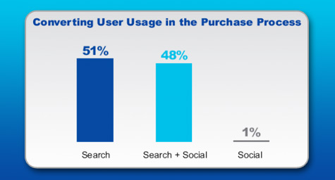 Linking Search & Social Results In A 94% Higher Click-Through-Rate