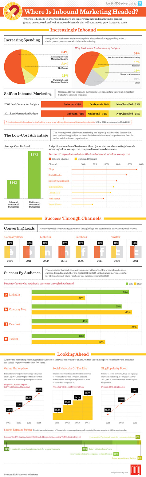 [Infographic} Where is Inbound Marketing headed?