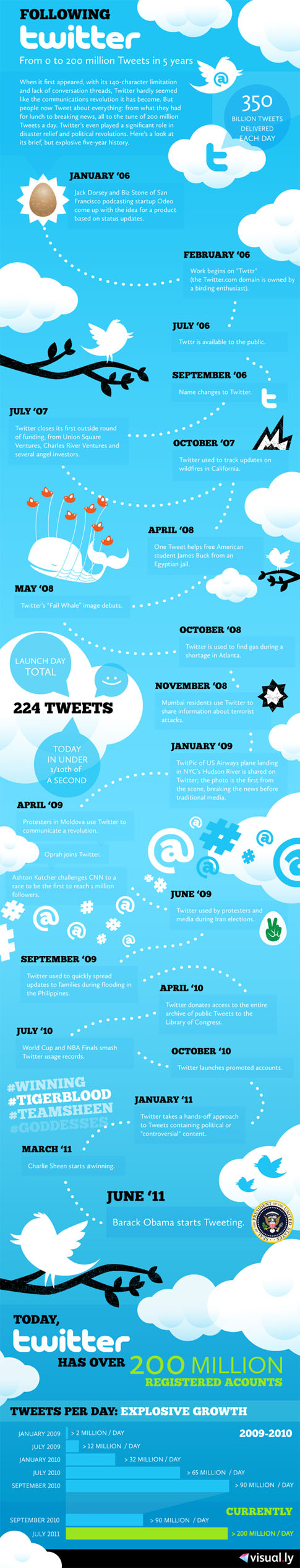 Infographic: Following Twitter