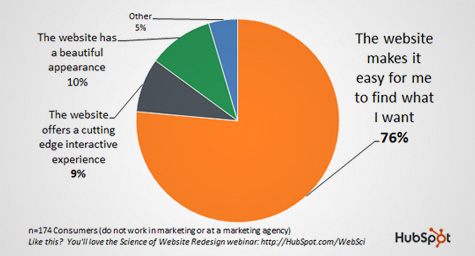 76 Percent Of Consumers Want Ease In Website Design
