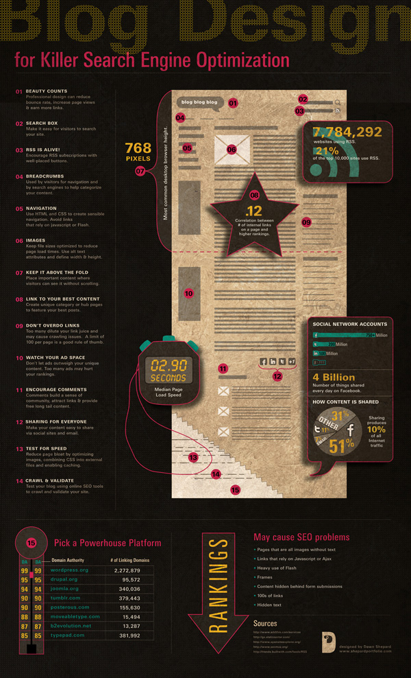 Infographic: Opportunities To Optimize A Blog