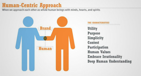 The Birth Of A Human-Centric Marketing Approach