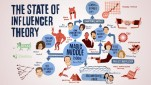 social media company  blog_template_state-of-influencer-theory
