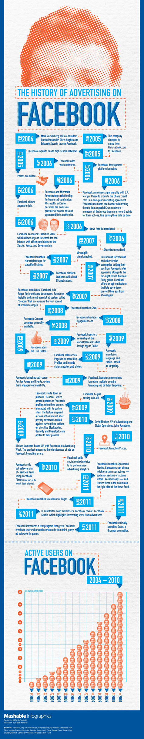 Infographic: The Past, Present And Promise Of Facebook Advertising