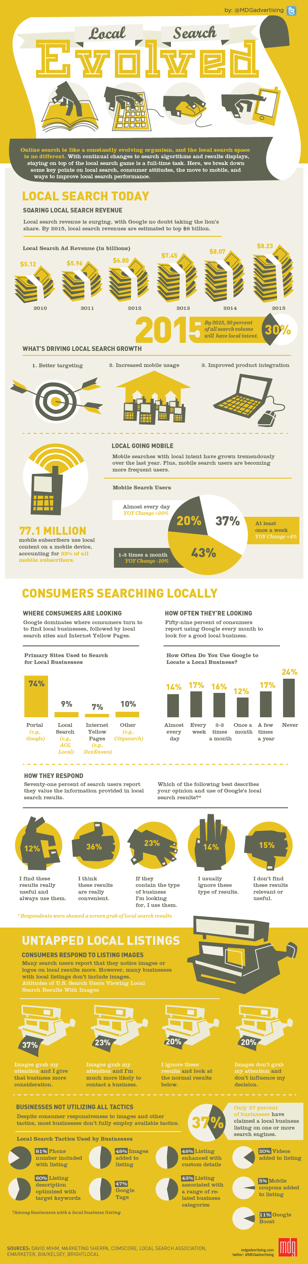Local Search Infographic