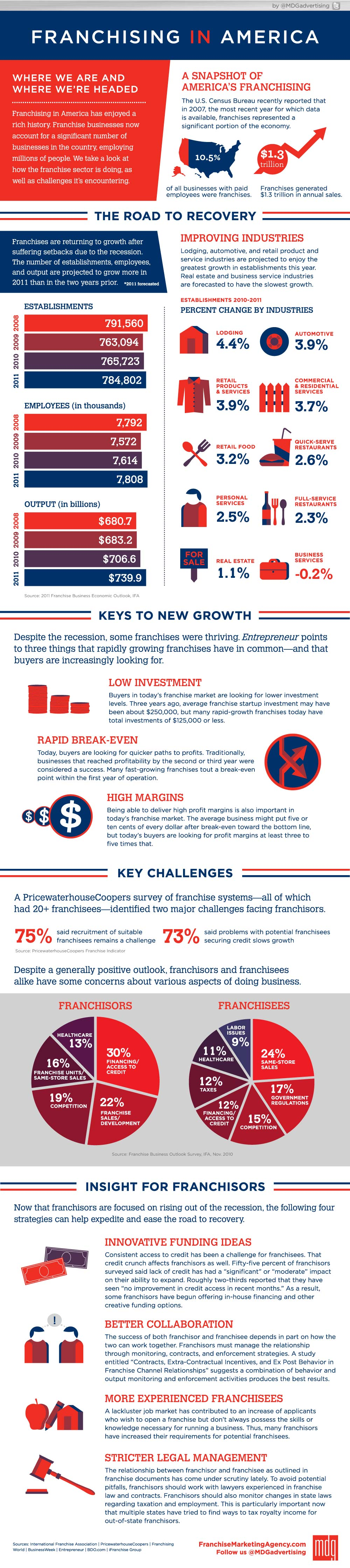 [Infographic]: Franchising In America