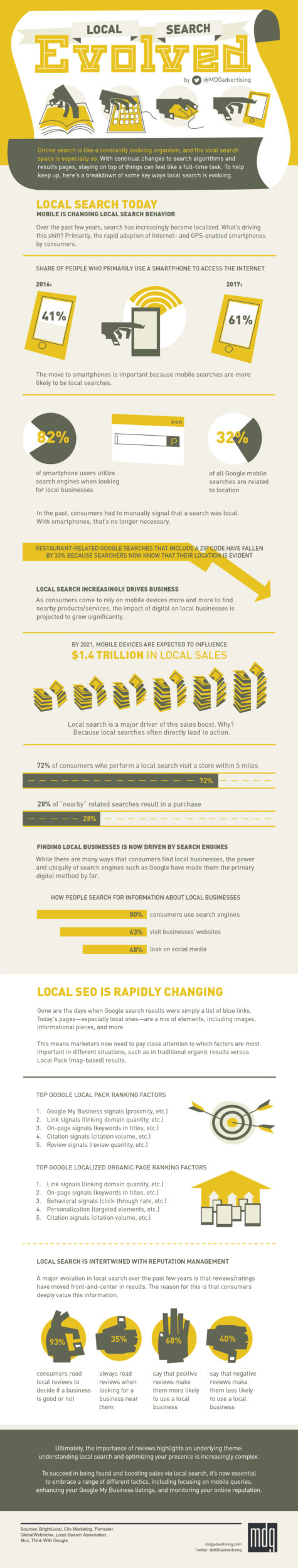 Local Search Evolved [Infographic]