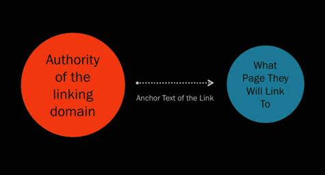 Understanding The Anatomy Of A Link