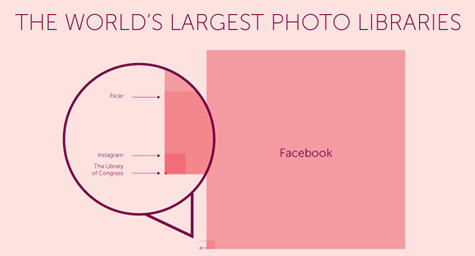 Facebook's Photo Library Dwarfs Everything On Planet