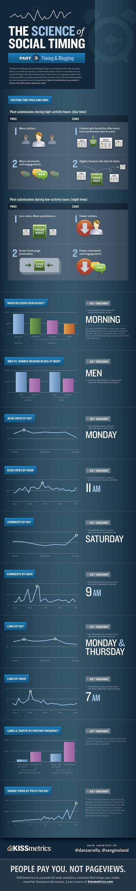 infographic Science of Social Timing