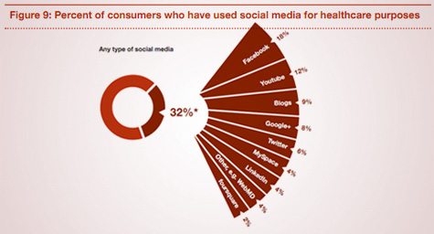 Study Predicts Growing Use of Social Media in Healthcare