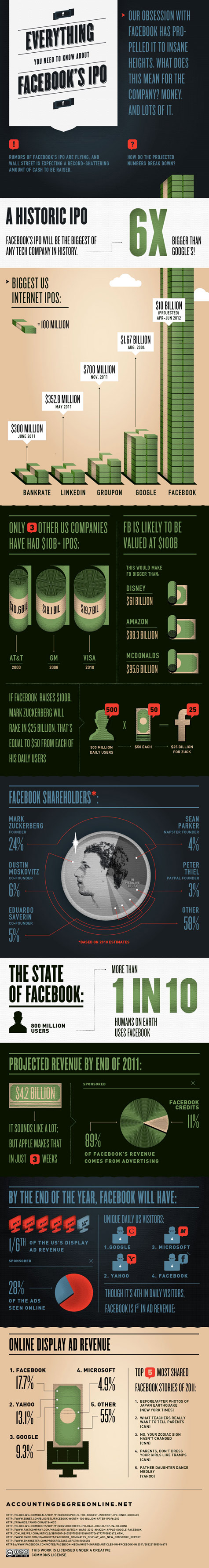 How Facebook's Expected $100 Billion IPO Breaks Down [INFOGRAPHIC]