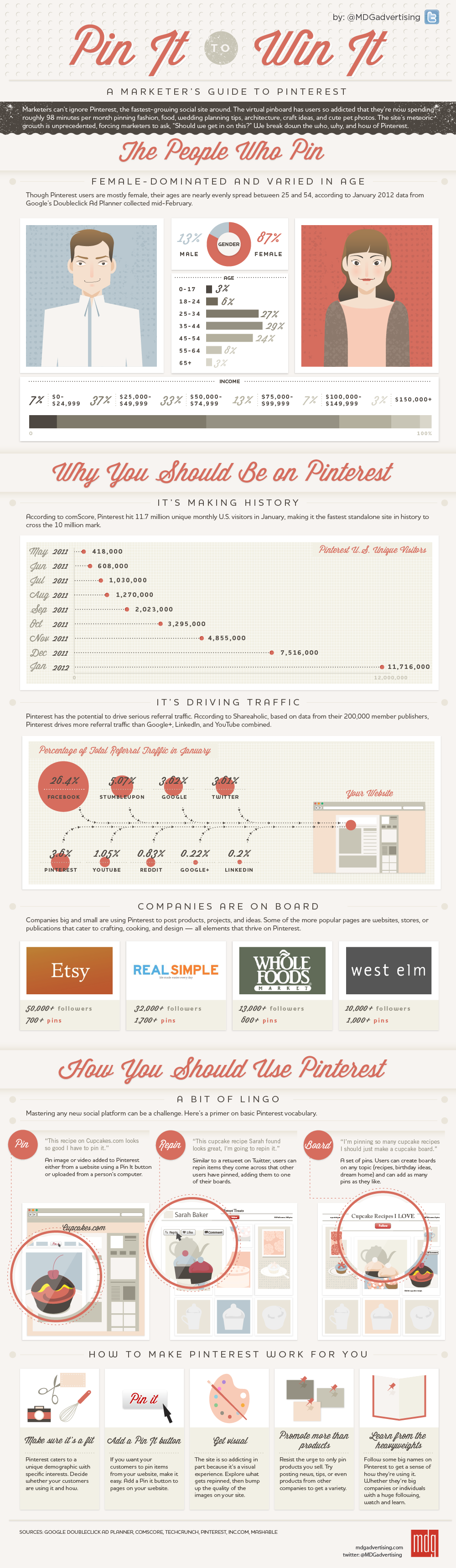 Infographic on Pinterest by MDG Advertising