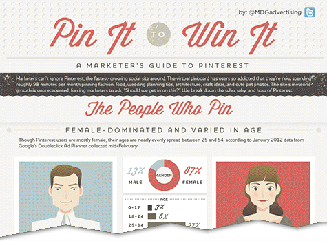 A Marketer's Guide To Pinterest: Pin It To Win It [Infographic]