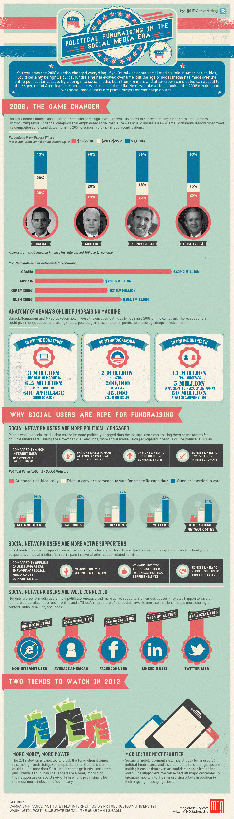 Infographic: Political Fundraising In The Social Media Era