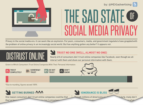 The Sad State of Social Media Privacy [Infographic]