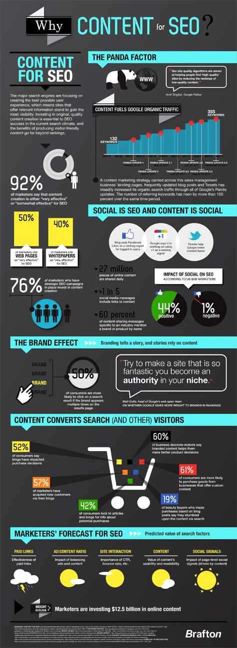 why content for seo infographic 475