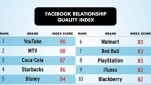 brands_top_relationship_quality_on_facebook