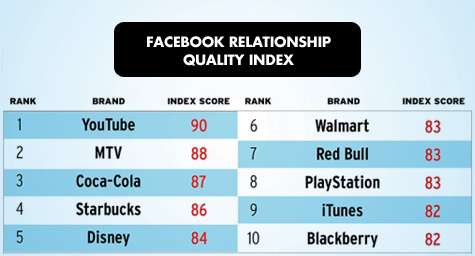 The Brands With the Top Relationship Quality on Facebook