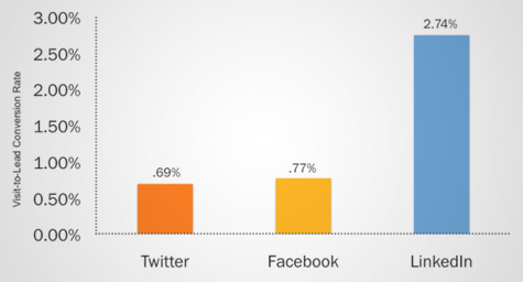 LinkedIn is 277% More Effective for Lead Generation than Facebook and Twitter