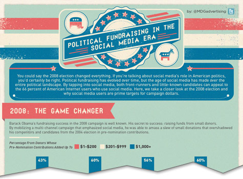 Political Fundraising in the Social Media Era [Infographic]