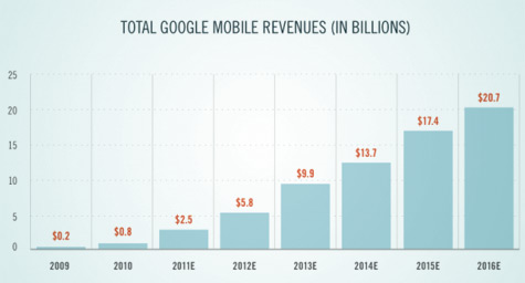 25 Percent of Paid-Search Clicks Will Come from Mobile by December 2012