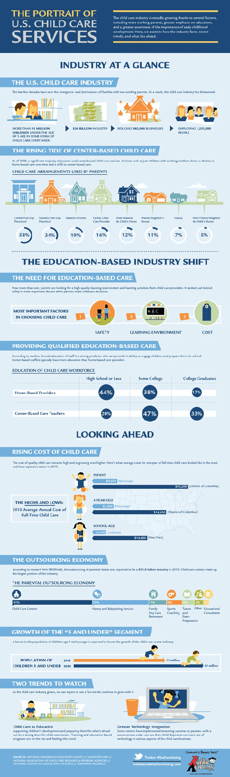 The Portrait of U.S. Child Care Services [Infographic]