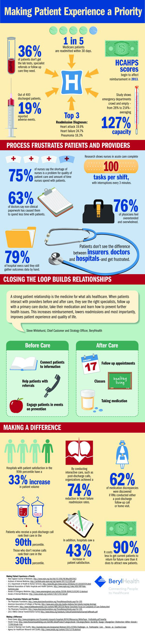 making patient experience a priority infographic
