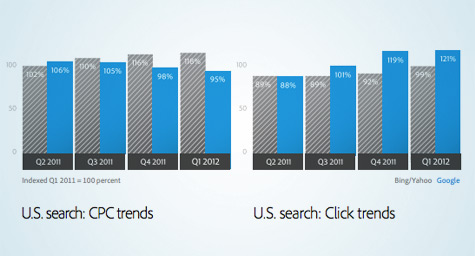 Google CPCs Continue to Decline While Yahoo/Bing's Rise as Paid Search Spend Grows in Q1