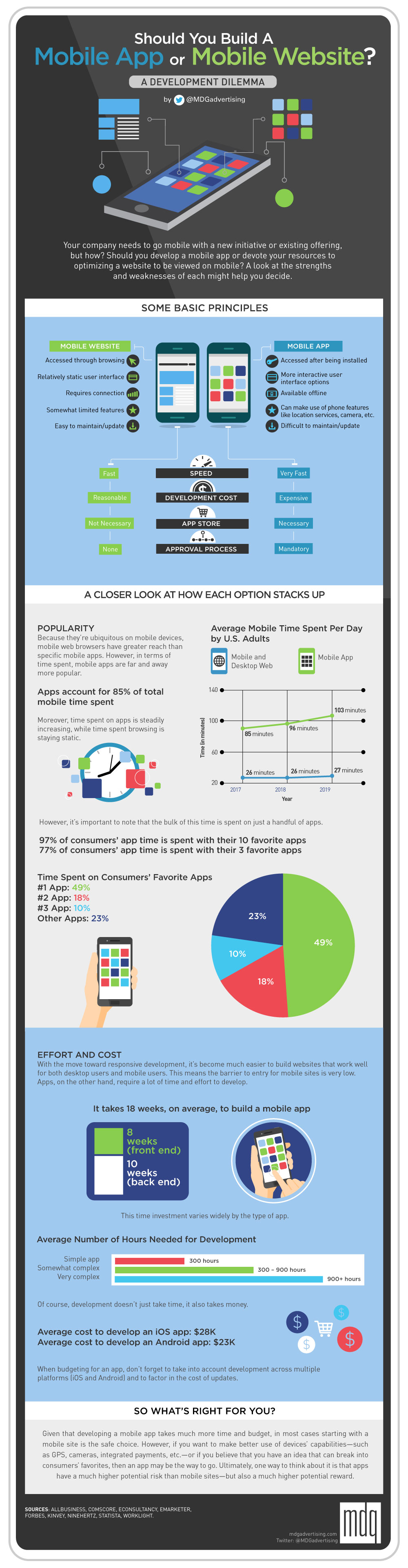 Should You Build a Mobile App or Mobile Website? [Infographic]