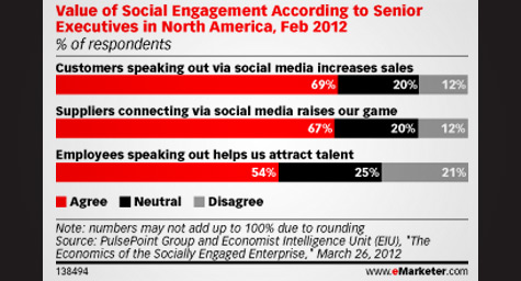 For Brands, Social Media Marketing Shows Returns And Growing Demand for More Precise Metrics
