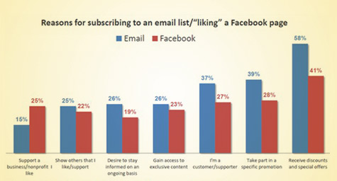"Facebook ""Like"" Patterns Akin to Email Opt-Ins"