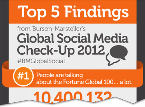 5 Insights into Global Social Media in 2012 [Infographic]