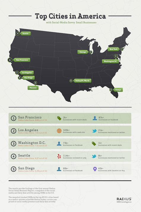 States With The Most Social Businesses [Infographic]