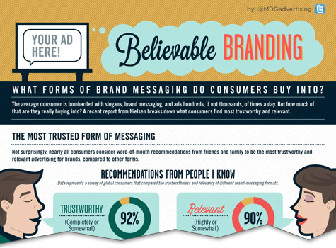 Believable Branding: What Form Of Brand Messaging Do Consumers Buy Into? [Infographic]
