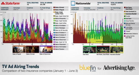 Check Out This Improbably Pretty Data Visualization of TV Ad-Airing Strategies