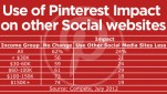 pinterest-impact-on-other-social-networks