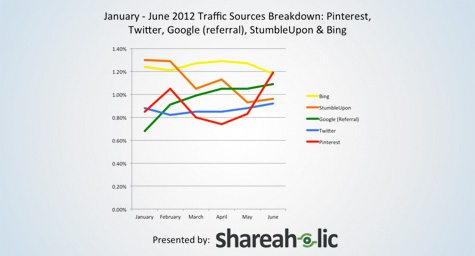 Pinterest Traffic Passes Google Referrals, Bing, Twitter And StumbleUpon
