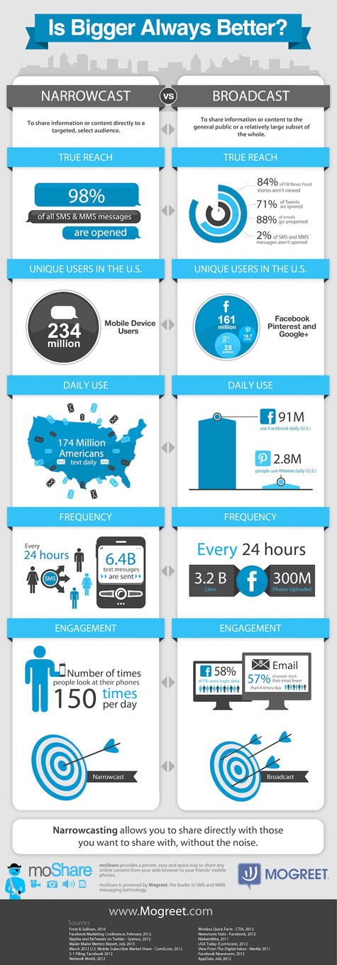 The Power of Text Message Marketing INFOGRAPHIC
