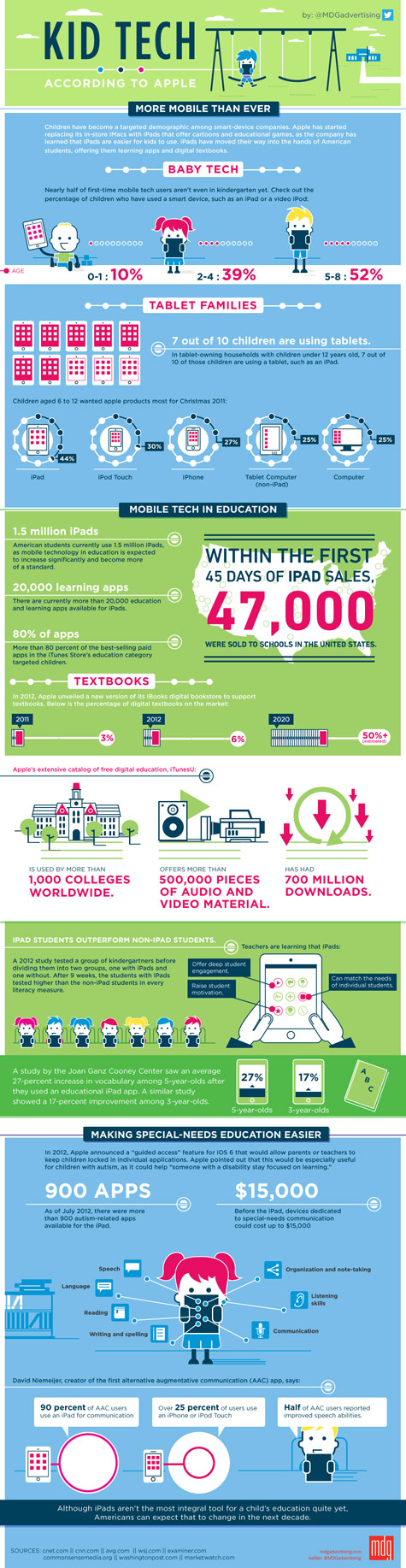 kid tech infographic 475