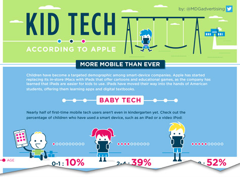 kid tech infographic cutoff