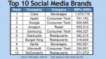 Big Brands dominate social impressions Top 10 Social Media Brands