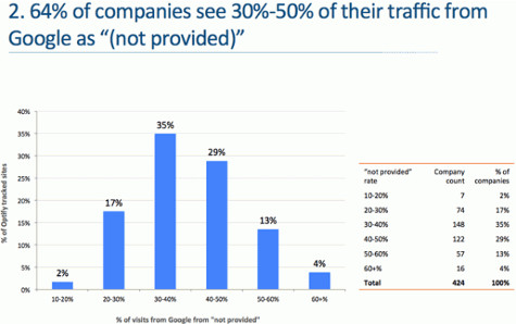 "Study Shows That 39 Percent of Google Search Referrers Now ""Not Provided"""