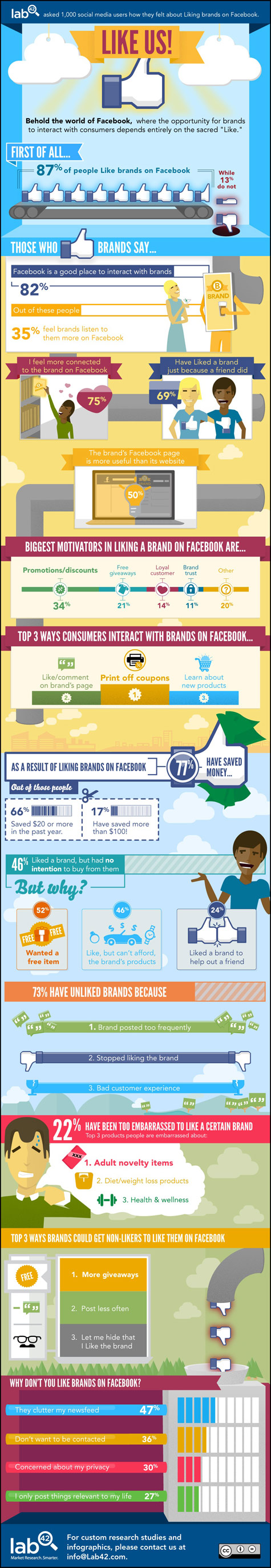 50 percent of Consumers Value a Brands Facebook Page More Than Its Website Infographic