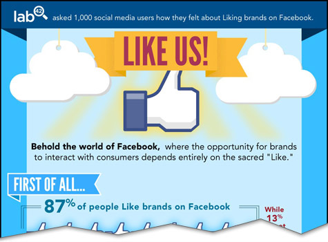 50 percent of Consumers Value a Brands Facebook Page More Than Its Website Infographic cutoff