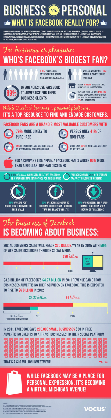 50 Percent of Web Sales to Occur via Social Media by 2015 [Infographic]